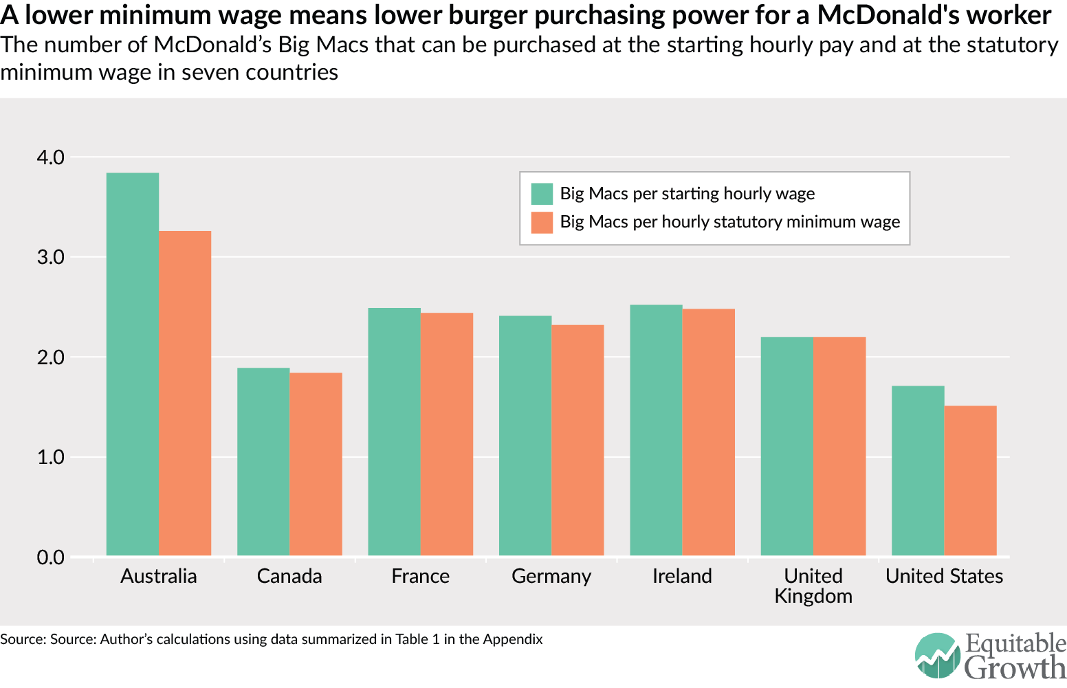 A lower minimum wage means lower burger purchasing power for a McDonald's worker