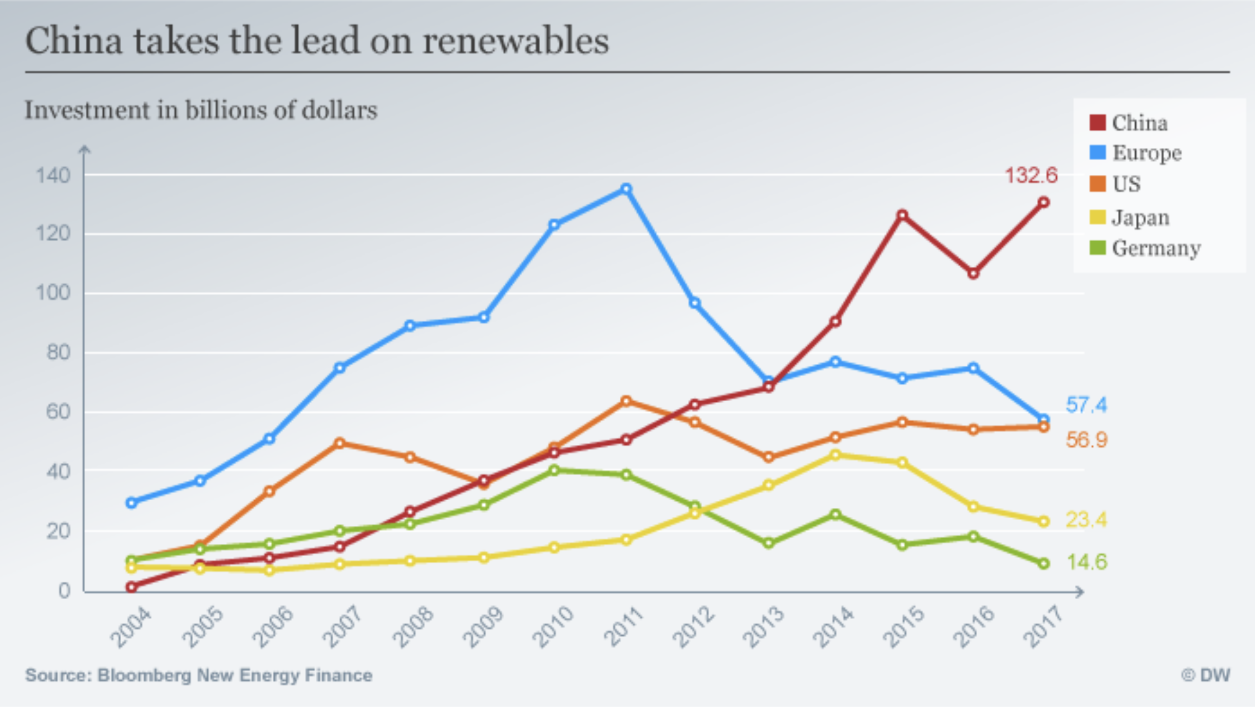China's investment in renewables is leaving the rest of the world in its wake