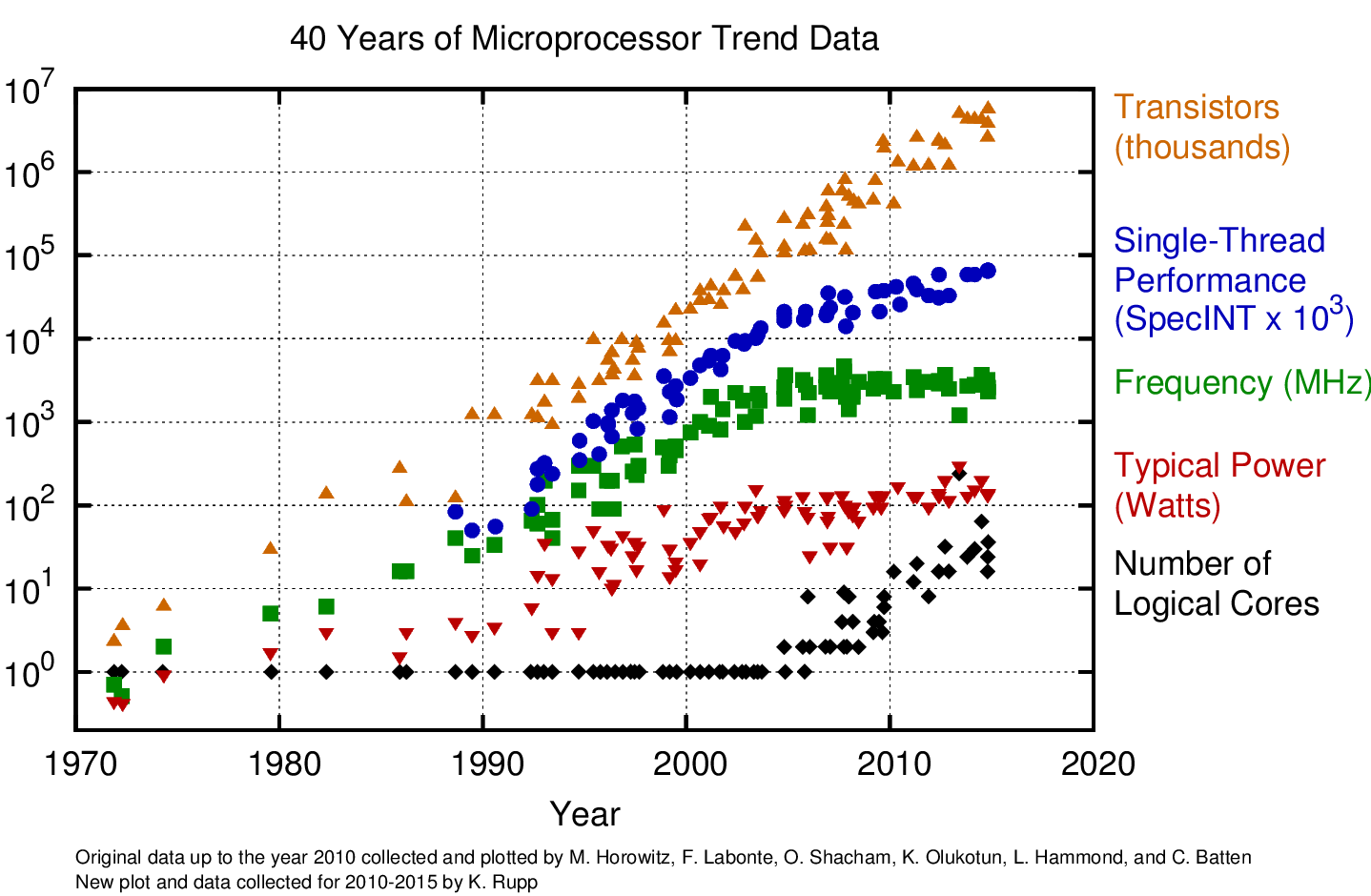 The staggering growth of microprocessor complexity since 1970 (note the logarithmic y-axis)