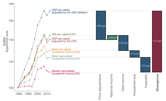 Decomposing the divergence between median household income and GDP per capita for the US