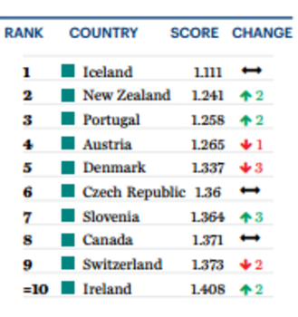 these are the most peaceful countries in the world world economic