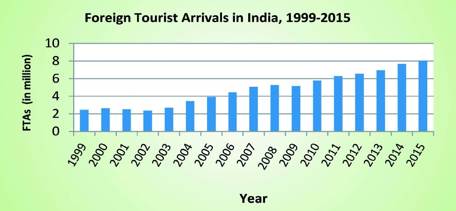 The numbers of foreign travellers to India is rising, but there is still much untapped potential for growth
