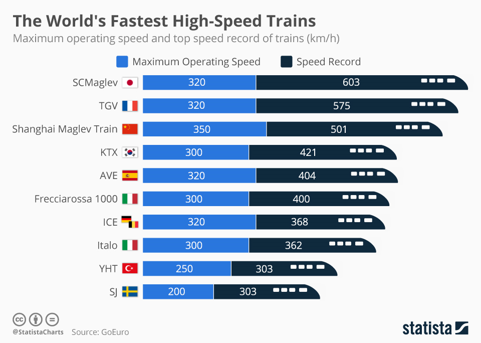 These are the world's fastest trains | World Economic Forum