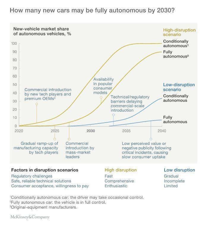 160121-cars auto industry disruptive trends autonomous vehicles McKinsey
