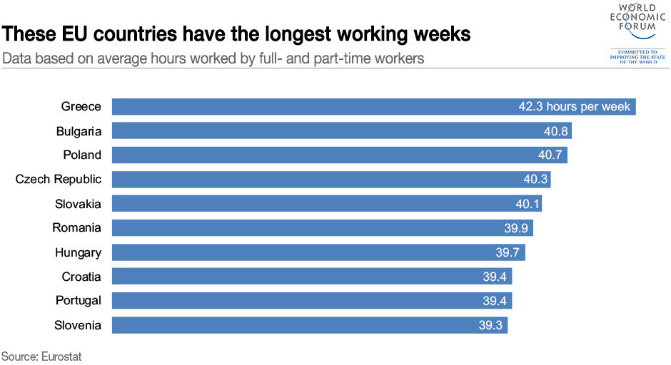 This Country Works The Longest Hours In Europe World Economic Forum