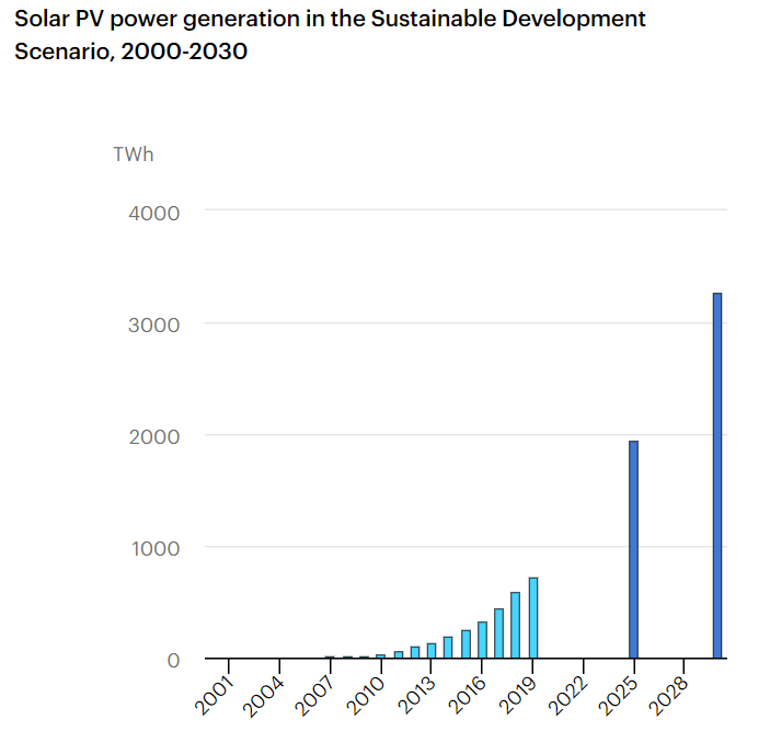 a chart showing solar power generation