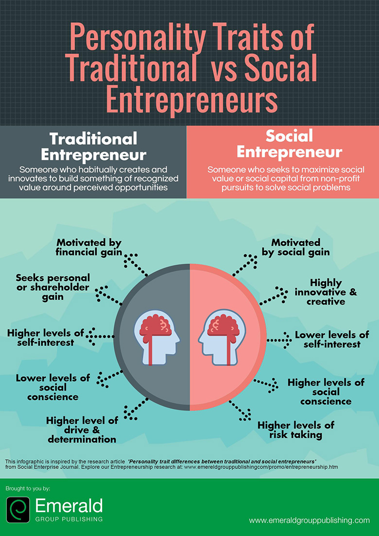 A comparison the traits of traditional and progressive entrepreneurs.
