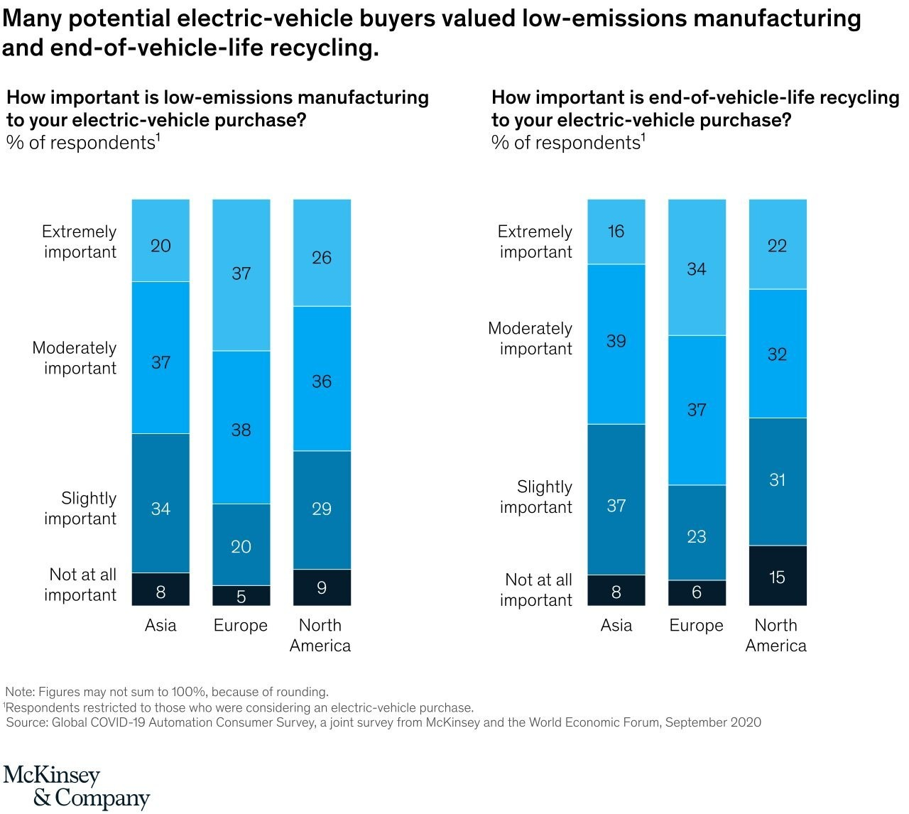 a chart showing that many electric vehicle buyers valued low-emissions manufacturing and end-of-life recycling.