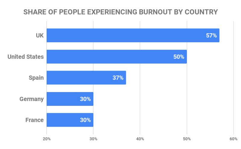 OMS burnout millennials trabajo trabajo lugar de trabajo salud mental psicología