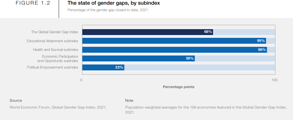 a chart showing the state of gender gaps, by subindex