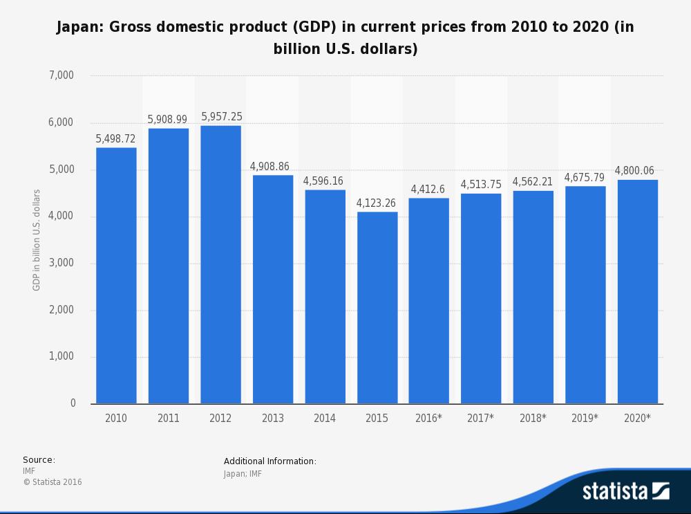 Japan GDP 2010-2020