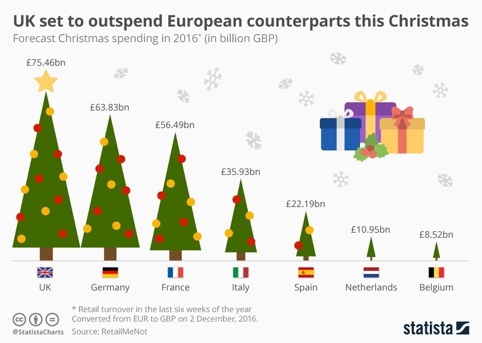 UK set to outspend European counterparts this Christmas