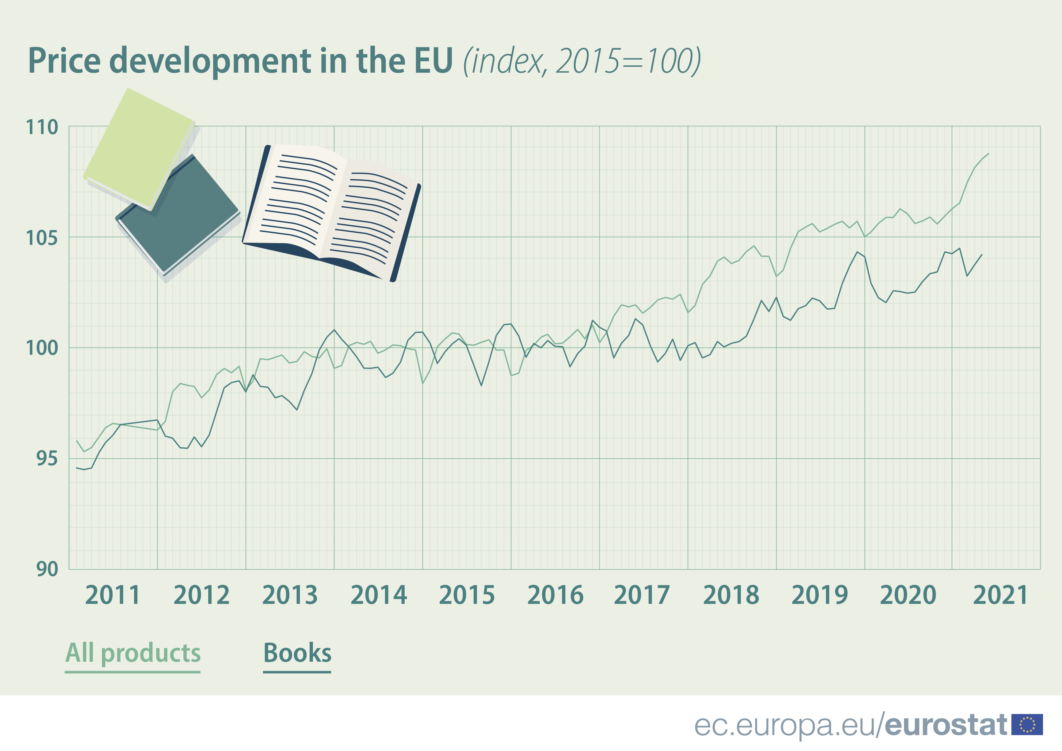 this chart shows that book prices in the European Union are growing more slowly than consumer goods overall