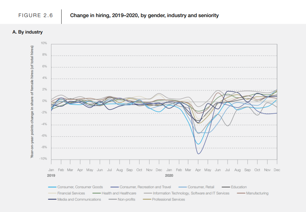 a graph showing the change of hiring, 2019-2020, by gender, industry and seniority