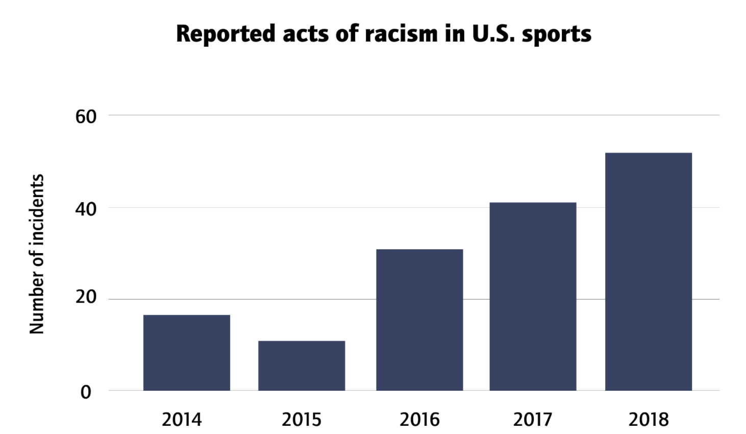 this chart shows how racism in US sport has grown in recent years