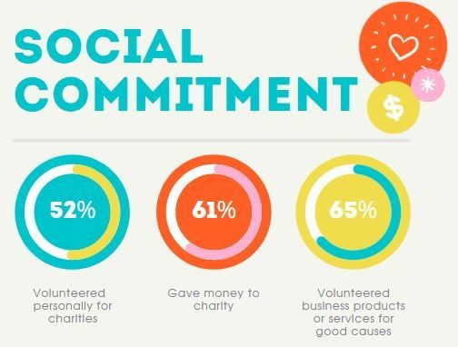 Three pie charts showing Indian entrepreneurs' time volunteered to social causes during COVID-19 pandemic.