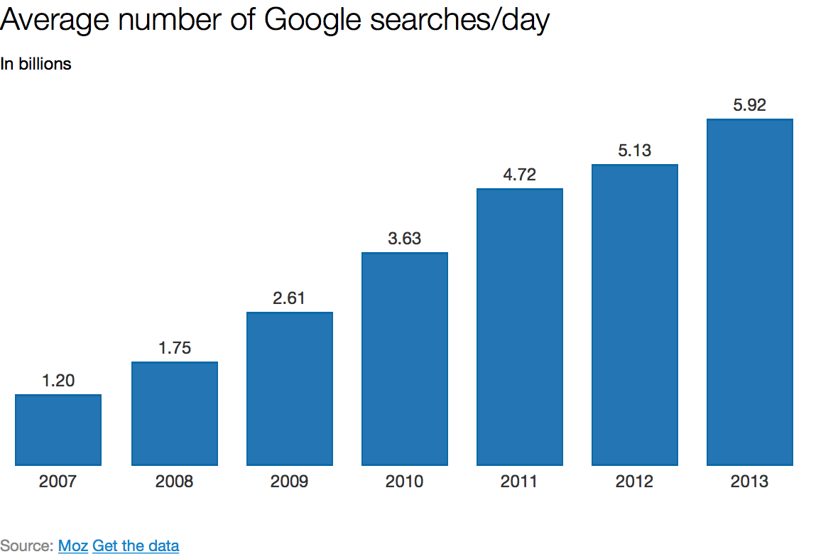 Average number of Google searches