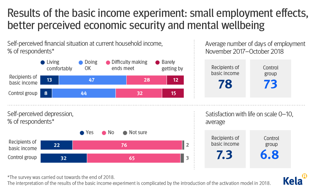 Results of Finland's basic income experiment.