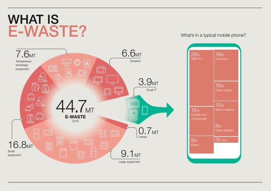 a diagram to show how e-waste breaks down