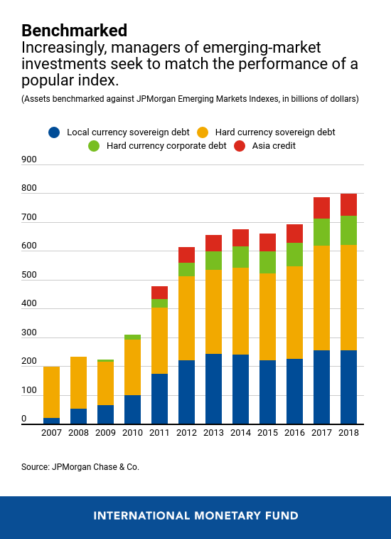 5 charts on the vulnerabilities in the global economy - and