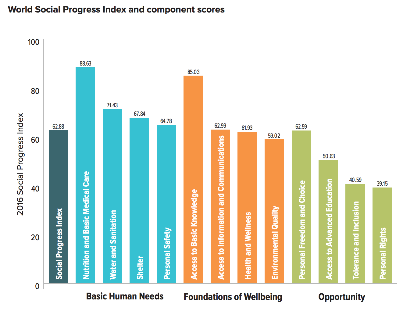 World Social Progress Index and component scores