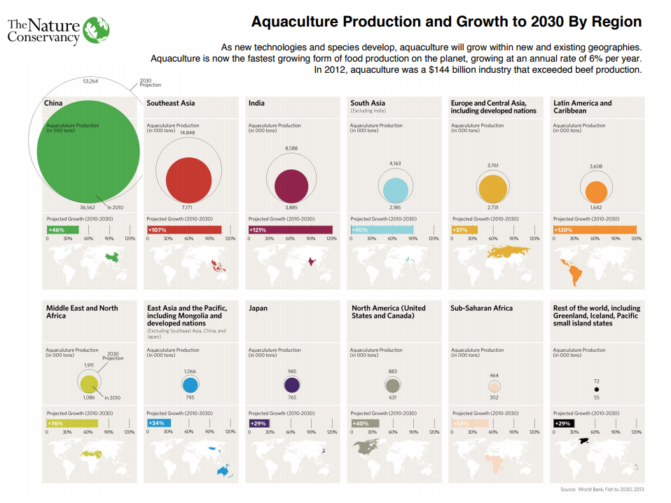 Aquaculture is growing in every part region of the world