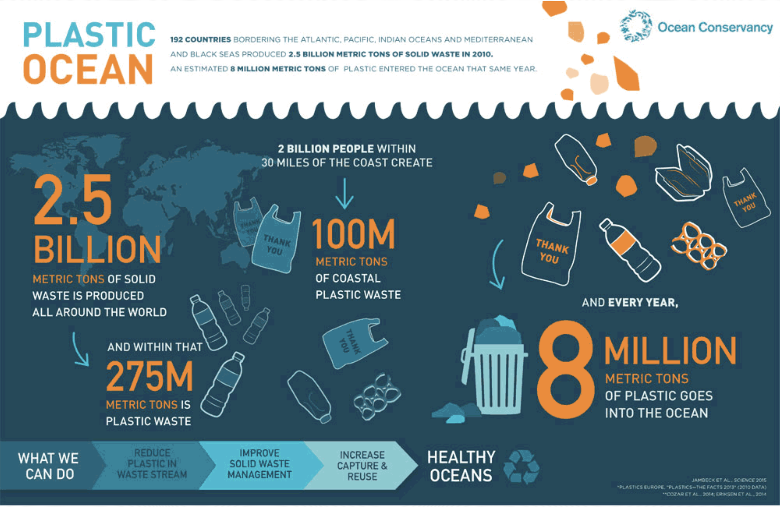 Humans are dumping 8 million tons of plastic waste into the oceans each year