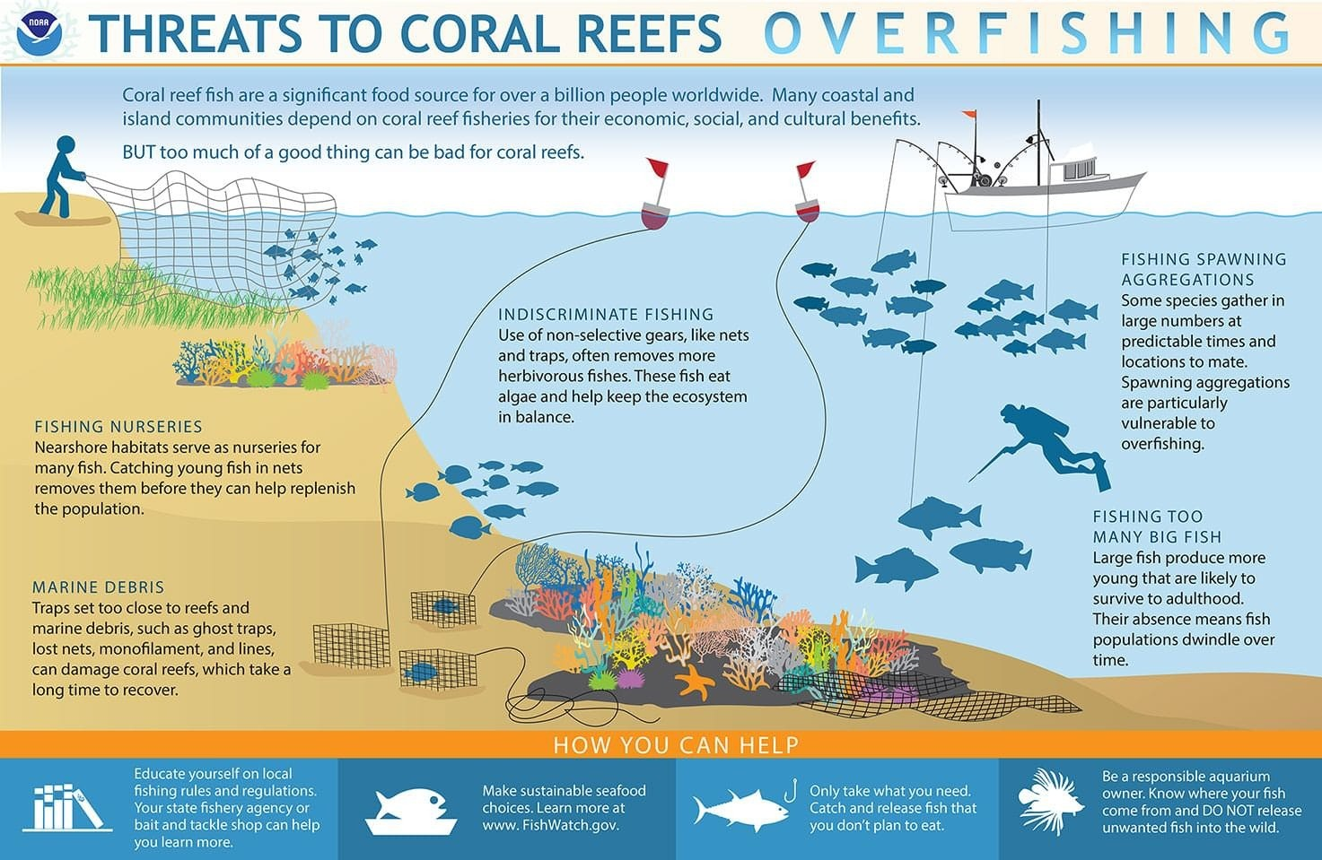 a chart showing the threats to overfishing in coral reefs