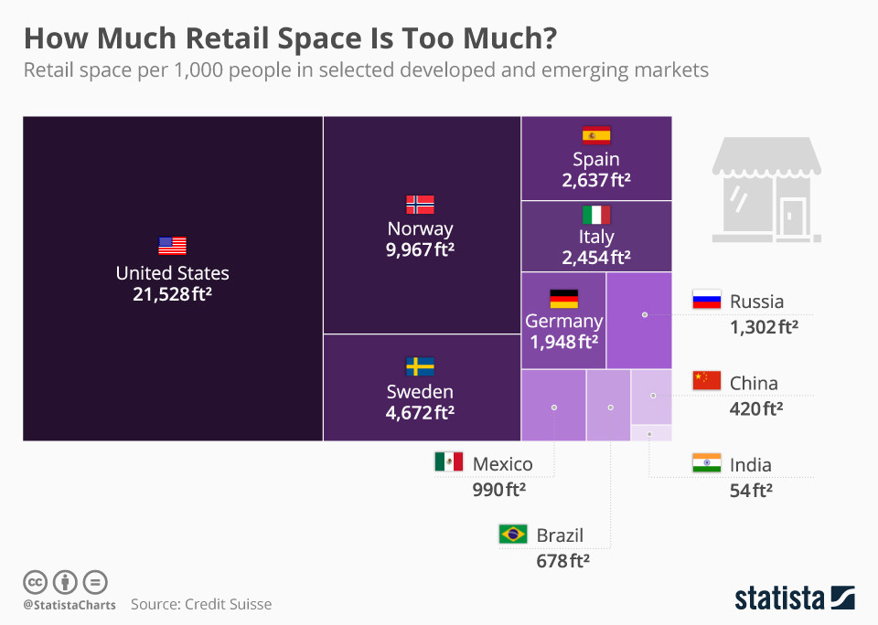 Chart shows how much retail space per 1,000 people there is in various countries