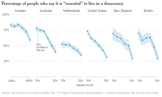 How essential it is to live in a democracy, by age range