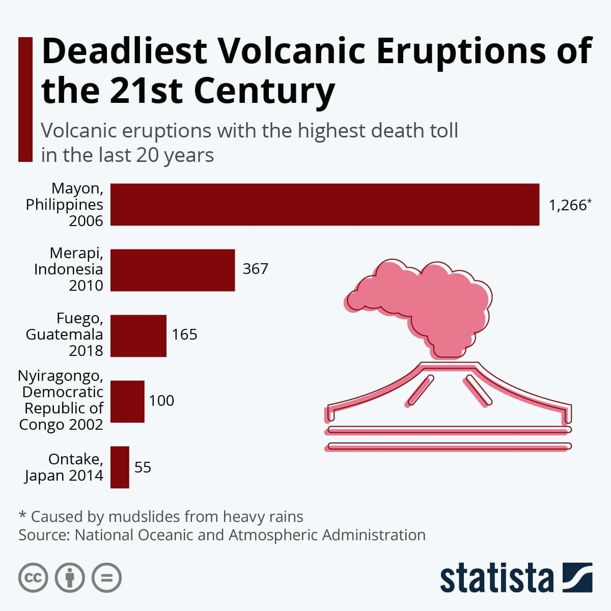 Deadliest Volcanic Eruptions of the 21st Century