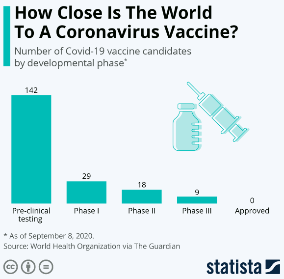 What Are The Challenges To Making A Covid 19 Vaccine World Economic Forum