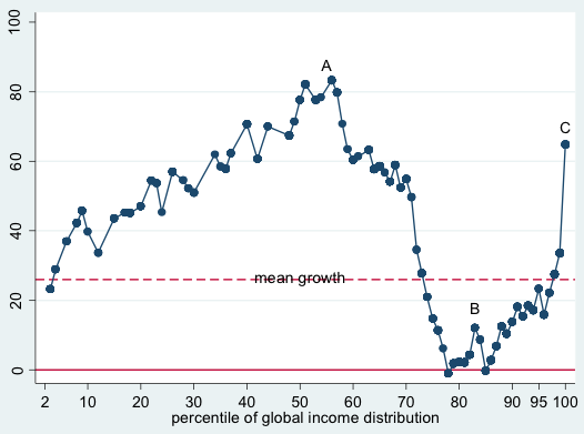 Mean growth of different percentiles of global income distribution