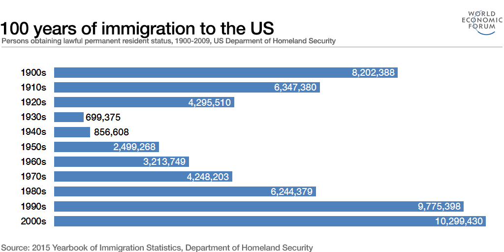 100 years of immigration to the US