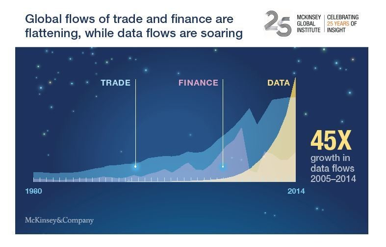 Global flows of trade and finance