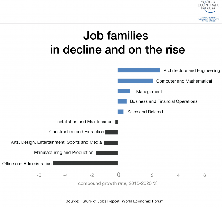 How To Keep Up With The Future Of Work | World Economic Forum