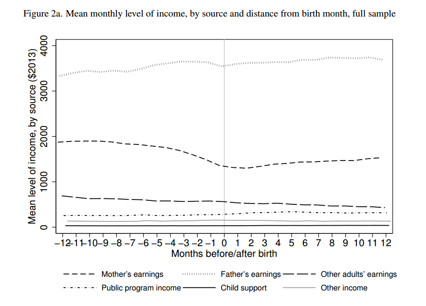 Mean monthly level of income, by source and distamce. from birth month, full sample