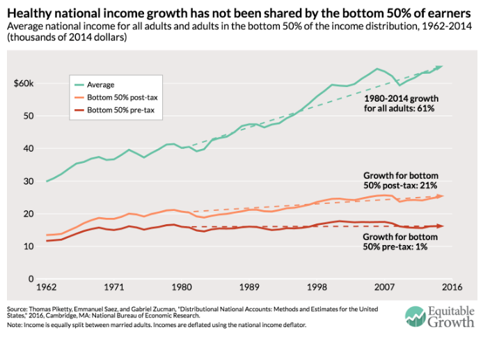 Healthy national income growth has not been shared.
