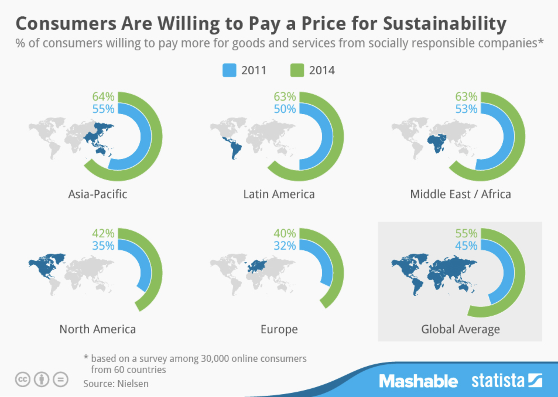 Nielsen's survey results showed consumers' increasing willingness to purchase sustainably around the globe