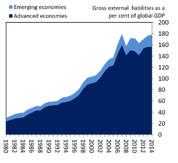 Global markets figures