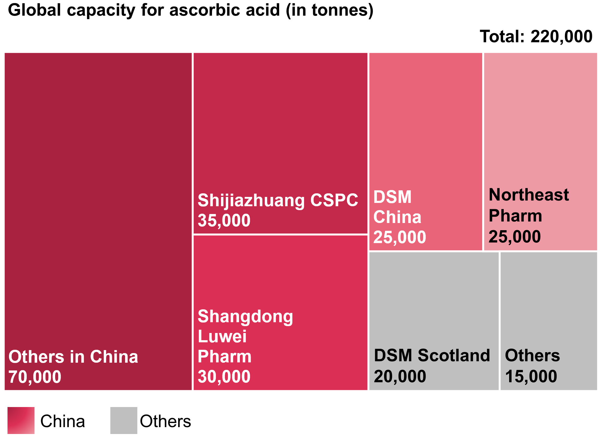 Global capacity for ascorbic acid (vitamin C)