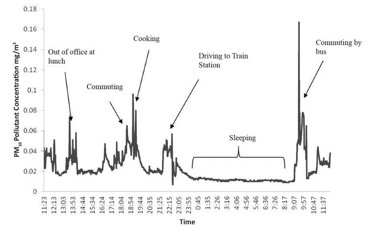 A 24-hour measurement of a person's pollution exposure, which varies throughout the day.