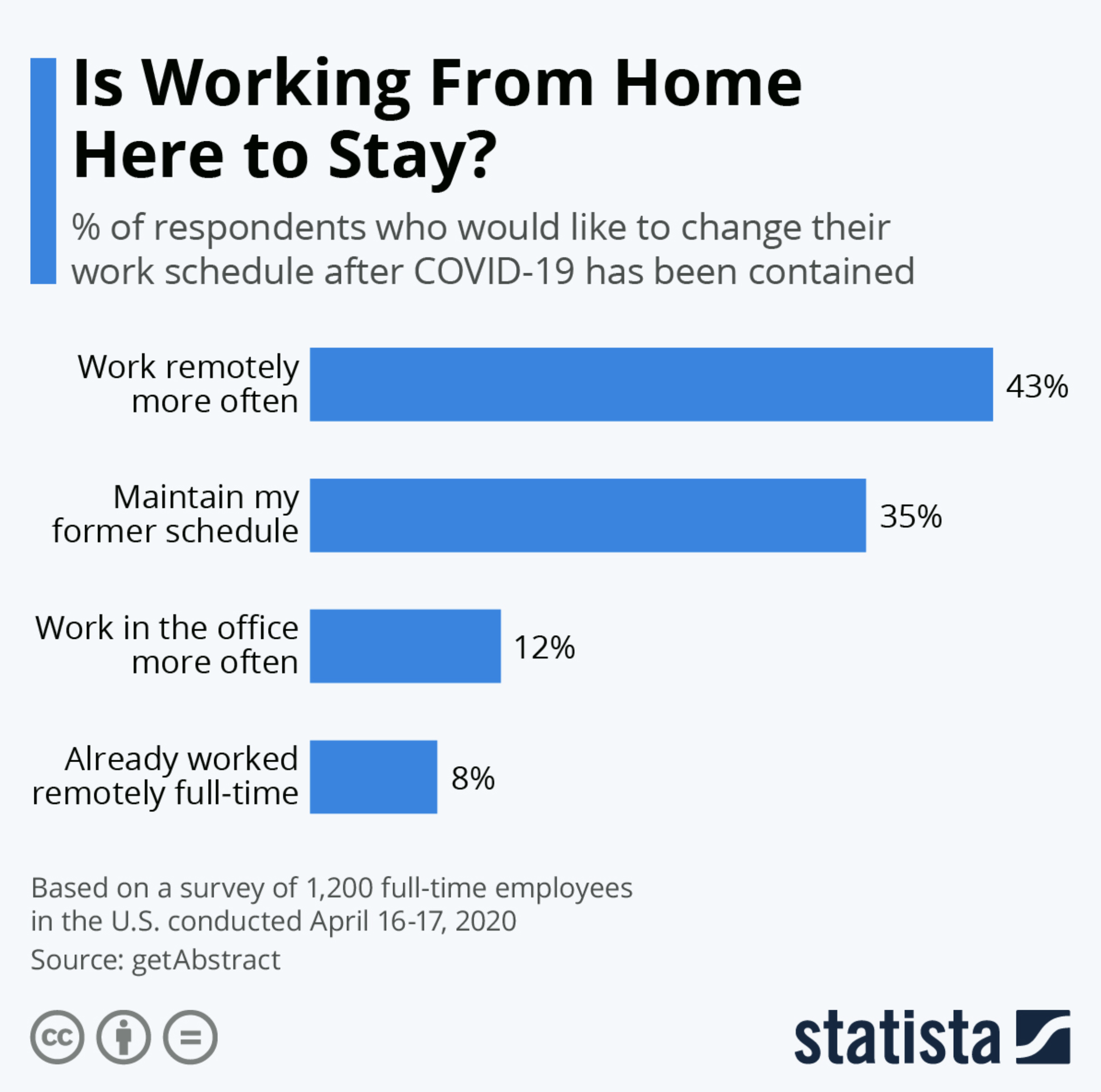Attitudes towards working from home have shifted markedly