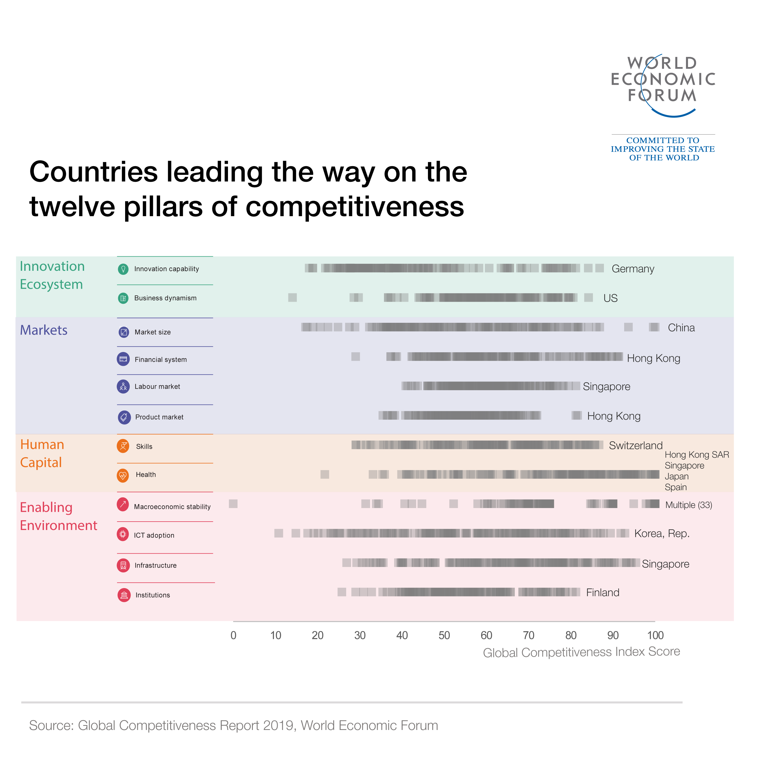 Countries leading the way on innovativeness, one of the 12 pillars of competitiveness