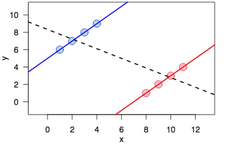 Illustration du paradoxe de Simpson pour un échantillon de données : alors que des tendances positives apparaissent dans les échantillons rouge et bleu, l'union des deux échantillons présente une tendance négative (représentée par la droite pointillée noire).