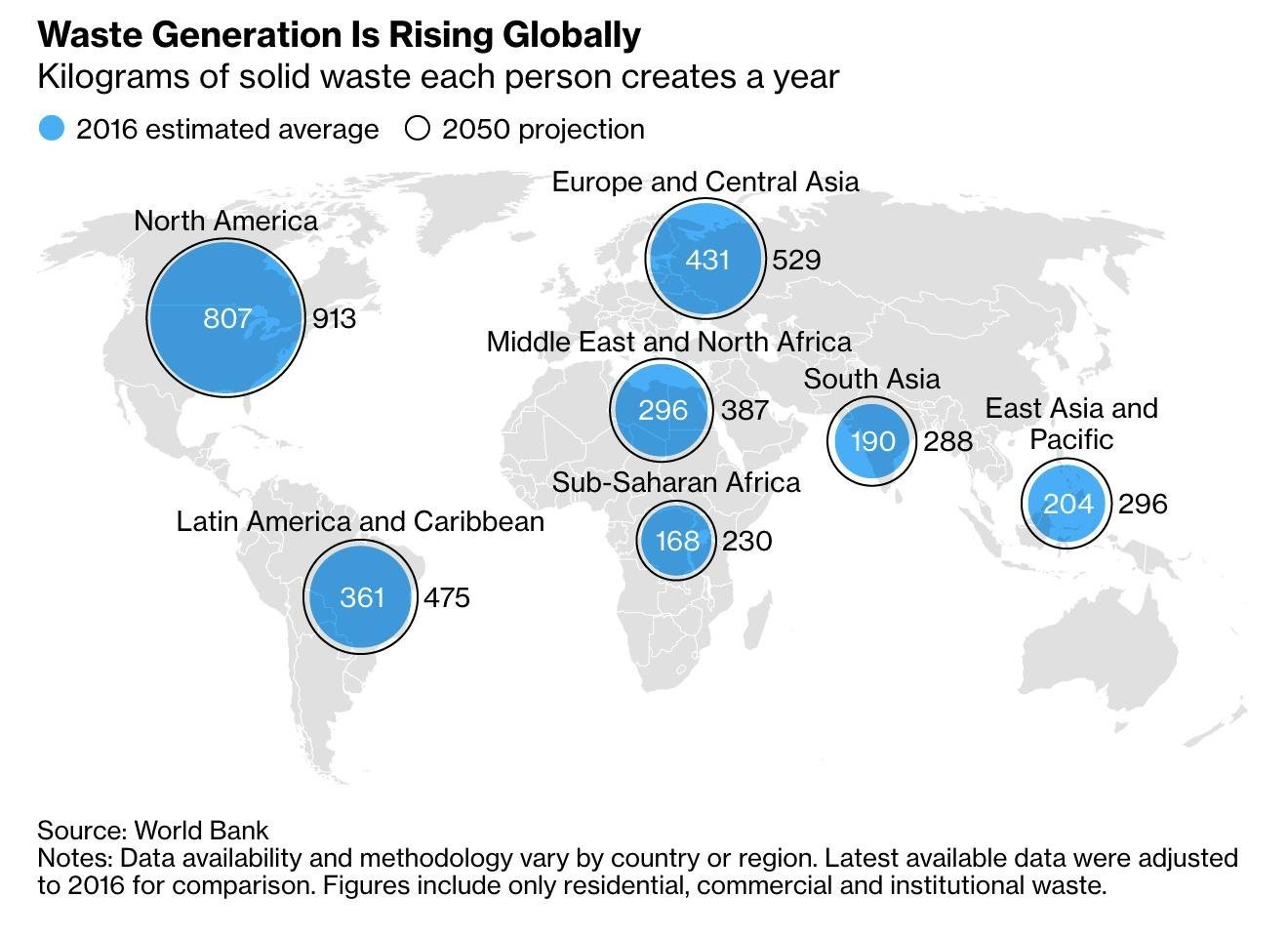 Waste Generation Is Rising Globally