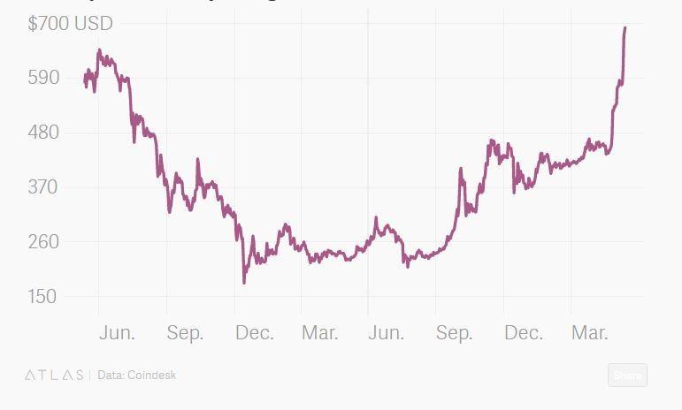 Bitcoin price 2015-2016
