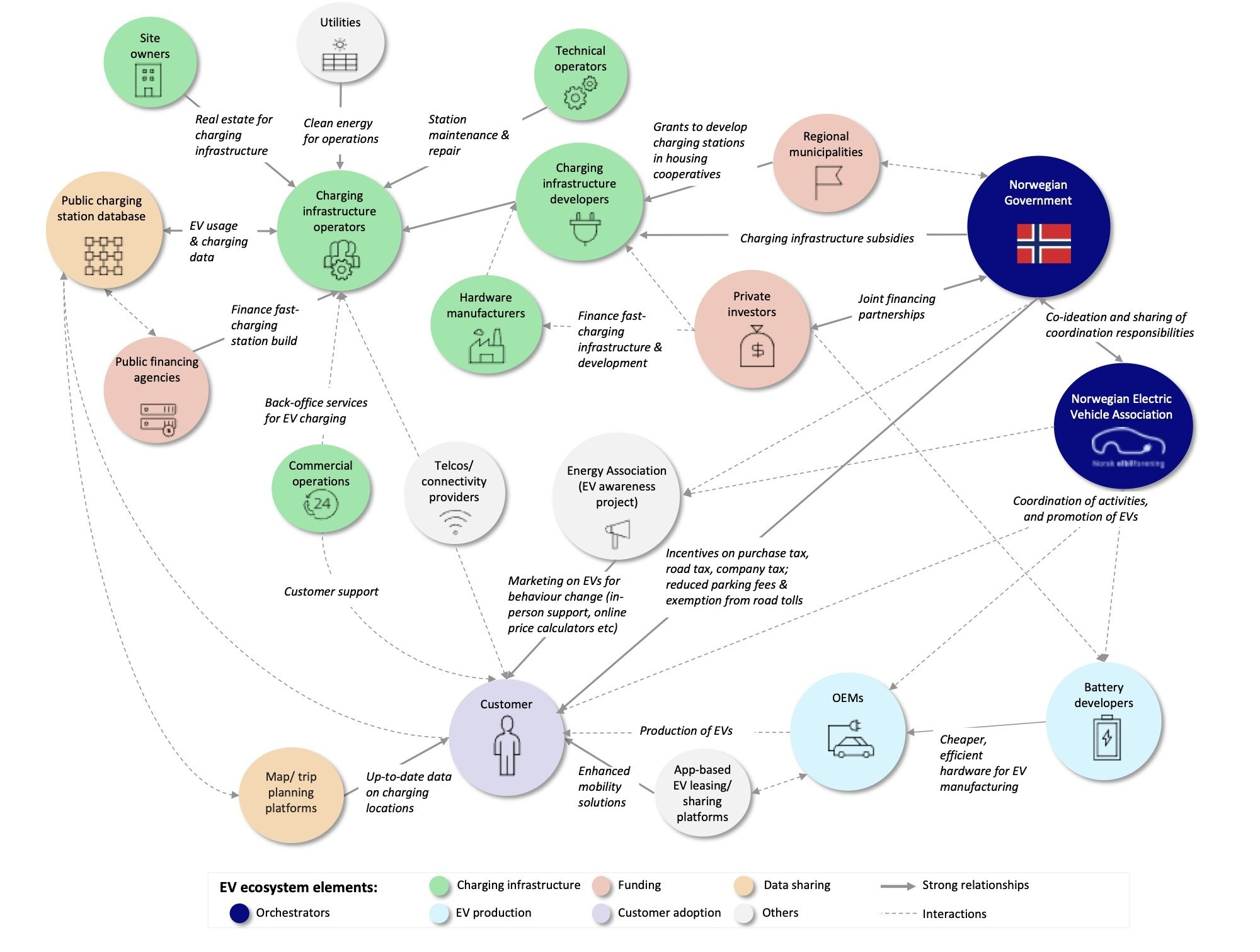 Figure 1. Norwegian EV ecosystem key collaborators and contributions.