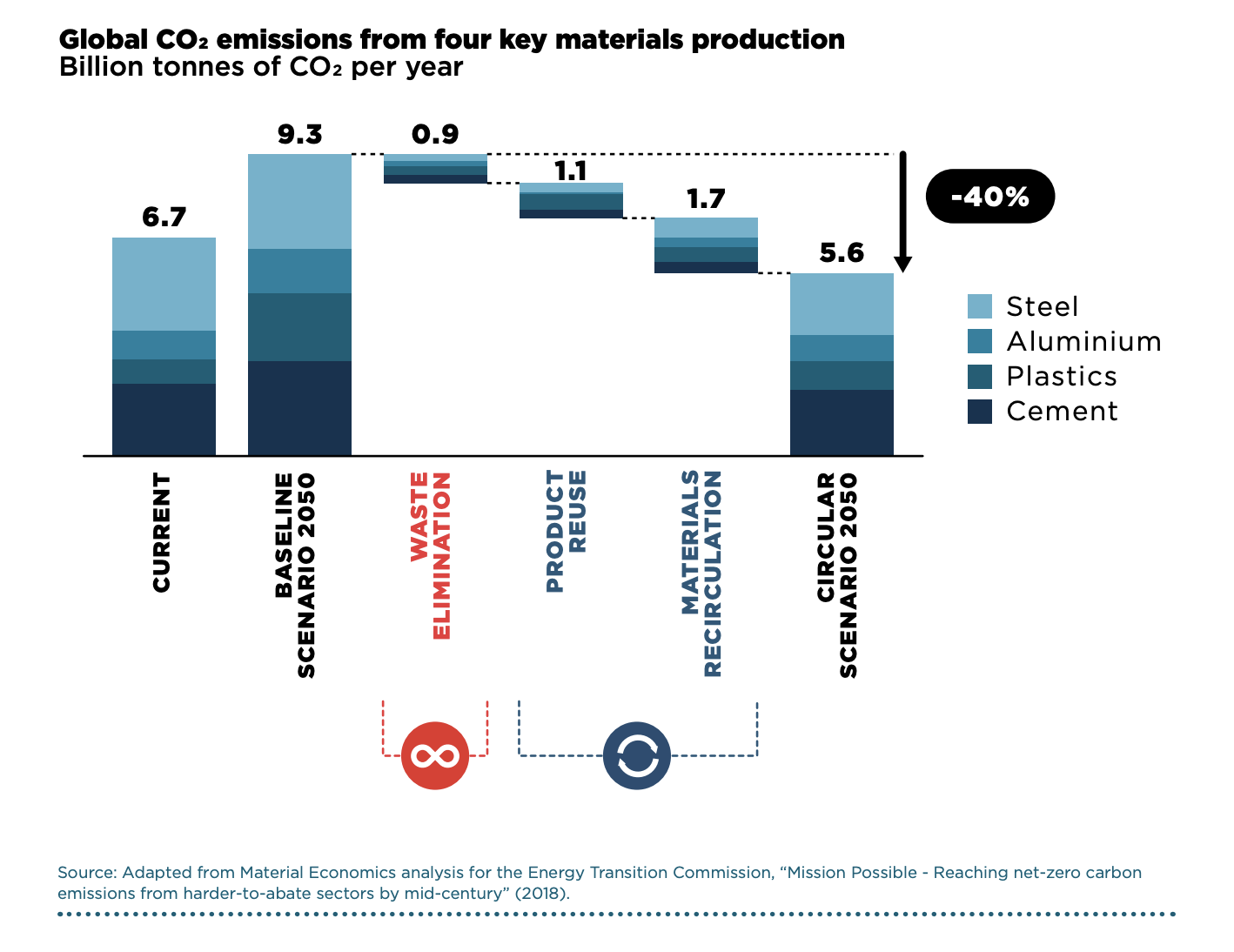 A circular economy could reduce GHG emissions from key materials by 40% in 2050