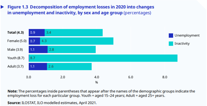 Certain already-marginalized groups were hardest hit in the employment market due to the pandemic